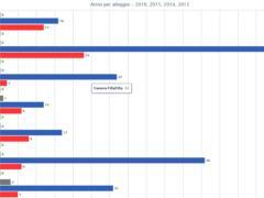 Statistica Arrivi per Alloggio software Xnotta